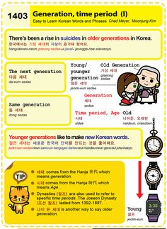 1403 Generation, time period (I)
