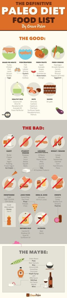 the definitive paleo diet foodl list infographic includes a printable list as well as our