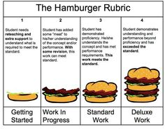 Hamburger rubric for writing - link to original pdf with explanations for use http://kingswoodes.wcpss.net/Kingswood_Grading.pdf