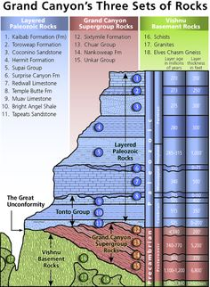 National Park Service's Stratigraphy of Grand Canyon