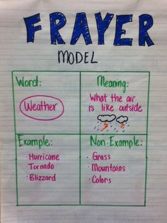 Frayer Model anchor chart. Great ideas for liquid, solid, and gas. Also really great ideas for writing about things that you can do.