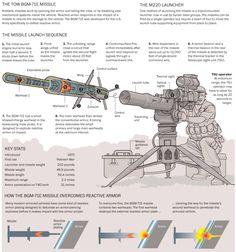BGM-71D/F TOW-2A
