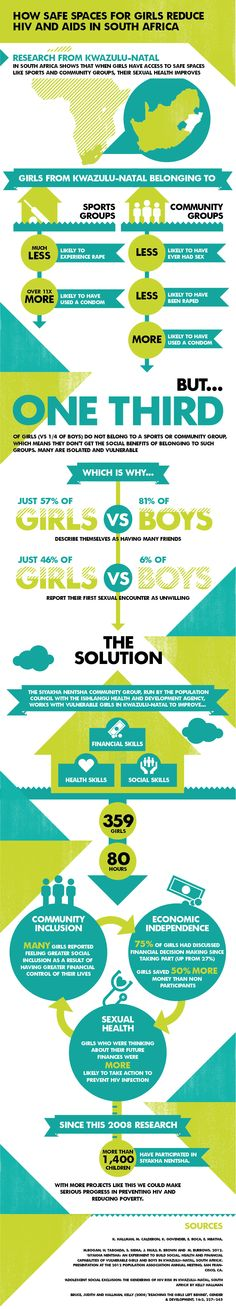 How safe spaces for girls reduce HIV/AIDS in South Africa.