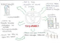 Confira um mapa mental sobre Toyotismo e prepare-se para o ENEM e vestibulares!