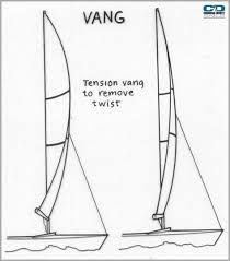 Image result for what does a kicker do sailing