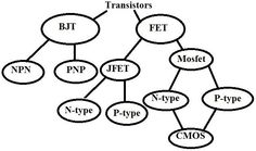 Types of Transistors Flow Chart #ECE