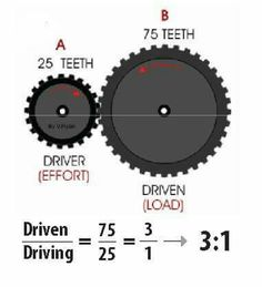 Workig out Gear Ratios - Questions Mechanical Engineering Design, Engineering Science, Engineering Technology, Electronic Engineering, Mechanical Design, Electrical Engineering, Mechanical Gears, Physics And Mathematics, Math Formulas