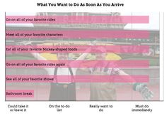 Graphing Our Emotions: A Walt Disney World Vacation - What you want to do as soon as you arrive