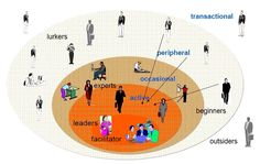 Laboratorios de Aprendizaje - eTwinning va social - etapa 1 - 3/4 diciembre