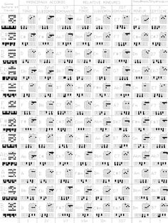 Charts For Violin Scales and Modes