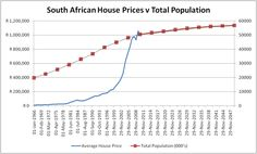 This chart relates property value in SA to total population, indicating low growth and thus dampened demand. Interesting impact on the #housing market that would advise wise purchases in terms of location for best #resale value.