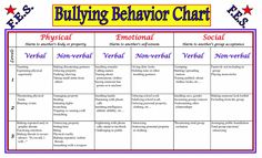 Never a happy thing, but always good to know.  --  Behavior | BULLY PREVENTION LITERATURE