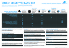 Docker Security Cheat Sheet - Container Solutions