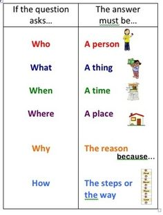 This WH question sheet helps students determine the difference between who, what, when, where, why and how. It has visuals to support ELLs and is a great tool to help students with answering reading comprehension questions. English Grammar For Kids, English Phonics, Learning English For Kids, Teaching English Grammar, English Worksheets For Kids, English Lessons For Kids, English Writing Skills, English Vocabulary Words, Learn English Words