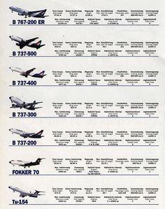 World Traveler, Hungary, Airplanes, Aviation, Infographic, Magazine, Ideas, Planes, Info Graphics