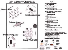 Flexible environments allow for learner centered activities. Modern Classroom, Classroom Layout, Flipped Classroom, New Classroom, Classroom Design, Classroom Organization, Classroom Ideas, 21st Century Schools, 21st Century Classroom