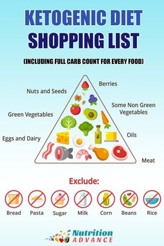 Keto Shopping List - With Full Carb Count For Every Food. Starting a healthy ket.Keto Shopping List - With Full Carb Count For Every Food. Starting a healthy ketogenic diet? But which foods should be on your keto shopping list? Low Carb Diets, High Carb Foods, Foods With Carbs, Carb Foods List, Ketogenic Recipes, Diet Recipes, Healthy Recipes, 1200 Calorie Diet Meal Plans, Diet Plans