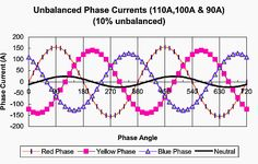 Neutral Current with 10% Unbalance among Phase Currents