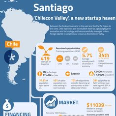 Santiago, Chile infographic - Google Search