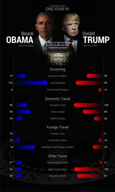 Obama v Trump - One Year In