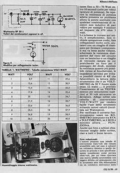ROSmetro WATTmetro DummyLoad i6ibe Ivo Ham Radio Antenna, Diy, Antique Radio, Ants, Free Books, Projects, Bricolage, Do It Yourself, Fai Da Te