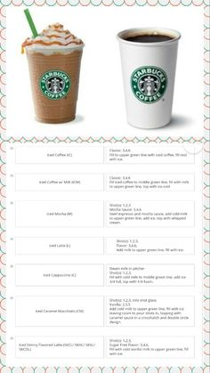 starbucks coffee drinks DIY is part of Diy Starbucks Drinks Bigdiyideas Com - Flash cards for employees to learn how to make drinks but also a great diy at home ) Starbucks Secret Menu, Starbucks Drinks, Starbucks Coffee, Coffee Cafe, Coffee Drinks, Coffee Shop, Iced Coffee, Working At Starbucks, Starbucks Barista Training