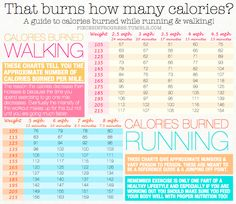How many calories does walking vs. running burn? Chart based on time spent or distance covered, speed or pace, and weight.