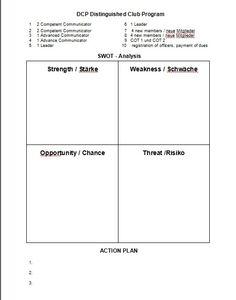Strength & Weakness of Leadership