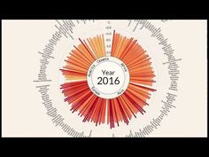 A century of global warming in 35 seconds. Scientific American is the essential guide to the most awe-inspiring advances in science and technology, explaining how they change our understanding of the world and shape our lives. Nasa, Barbados, Ville Durable, Proposition De Valeur, Belize Travel, Belize Honeymoon, Scientific American, Geography, Planets