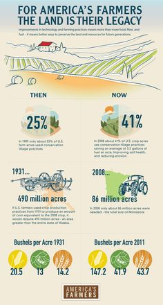 American Farmers then and now