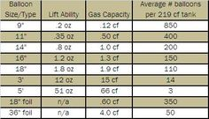 Balloon Decorating.  Gas capacity chart per balloon. www.balloonbasics.com
