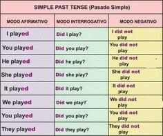Simple Past:  - Nas formas em que se usa o auxiliar did, o verbo principal fica no infinitivo sem to.  -O auxiliar did não tem tradução.