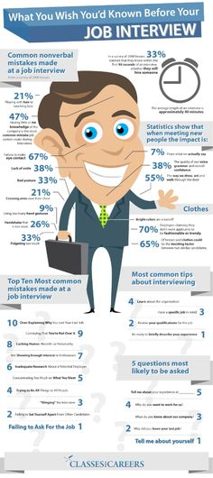 What You Wish You'd Known Before Your Job Interview [infographic] -Posted APRIL 19, 2014 |  BY STEWART COWAN