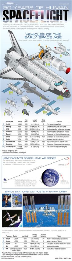 Graphic by Karl Tate/Space.com. It was 50 years ago when people first flew in space. Here's an infographic that shows you the spacecraft humans have flown to reach that great void over the past half-century.