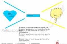 COMMUNIQUER est un PROCESSUS EN BOUCLE.  Il s'agit de faire passer un messageentre un émetteur et un récepteur, chacun étant tour à tour...