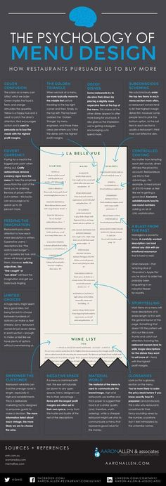 Have you ever visited a restaurant and ended up spending more time than you wanted? Did you know that top restaurants craft each menu to persuade you to make certain decisions and spend more money? This infographic from Aaron Allen covers the psychology of menu design: