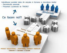 Refresh education together: Cat de usor este sa fii parinte? Linkedin Network, Drupal, Social Marketing, Hold On, At Least, Learning, Blog, Honey, Auction