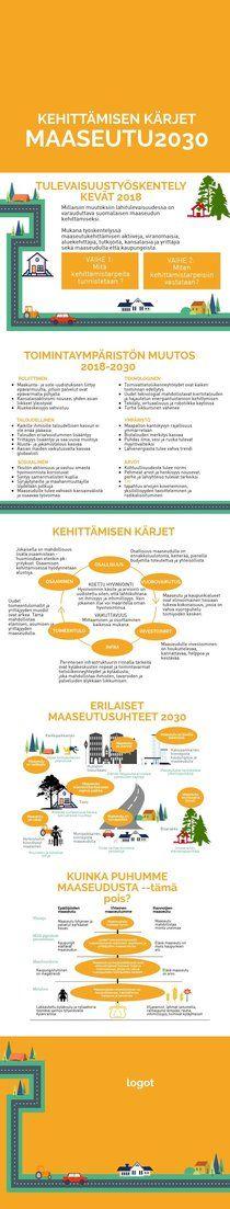Maaseutu2030  | Piktochart Infographic Editor