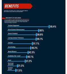 Infographic - Business Benefits of Social Media