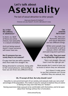 Asexuality - educate yourself - read this