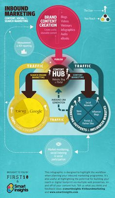 An infographic explaining how inbound marketing works together with content marketing