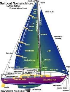 An extensive nautical glossary of sailing terms, and sailboard (windsurfing) and sailboat nomenclature with labeled illustrations and diagrams. Sailboat Living, Living On A Boat, Sailing Terms, Sailing Ships, Sailing Boat, Sailing Basics, Sailing Lessons, Sailing Yachts, Nautical Terms