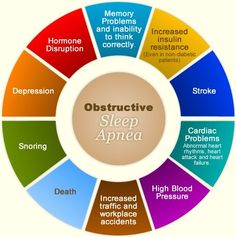 Obstructive Sleep Apnea - See more tips for getting good sleep at night and for snoring and sleep apnea solutions at StopSnoringPlease.com