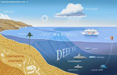 """""""What is the Deep Web?""""-The set of information resources on the Web not reported by normal search engines. Article via The Hacker News"""