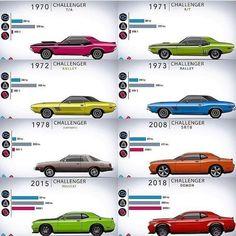 Challenger Timeline
