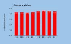 http://www.studiodentisticobalestro.com/2016/01/bilancio-2015.html CORTESIA AL TELEFONO GIUDIZIO DEI PAZIENTI