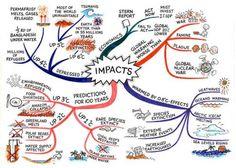 Exemple de carte mentale portant sur le réchauffement climatique (en anglais)