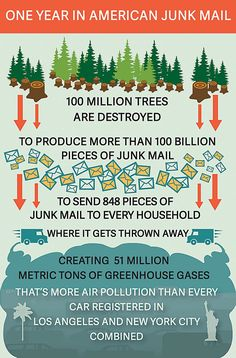 It arrives in the mailbox and often goes straight to the garbage. Here's why it's worth stopping the endless cycle.