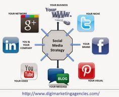 Digital Marketing Agencies – Google+