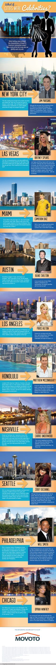 what-if-cities-were-celebrities/